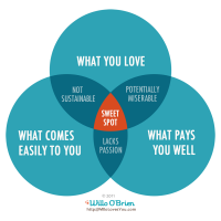 Sweet Spot Venn Diagram by Willo O'Brien