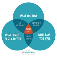 Sweet Spot Venn Diagram by Willo O'Brien